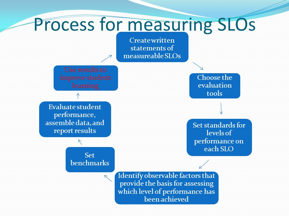 Process for measuring SLOs
