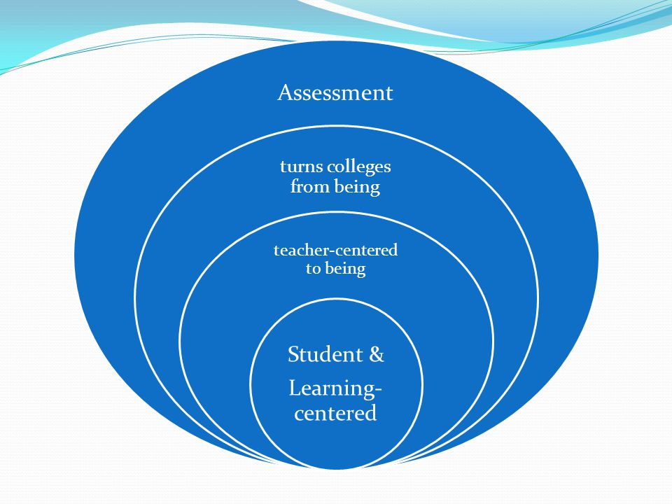 Assessment Student & Learning- centered turns colleges from being