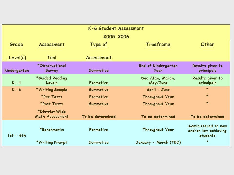 K-6 Student Assessment 2005-2006 Grade Assessment Type of Timeframe