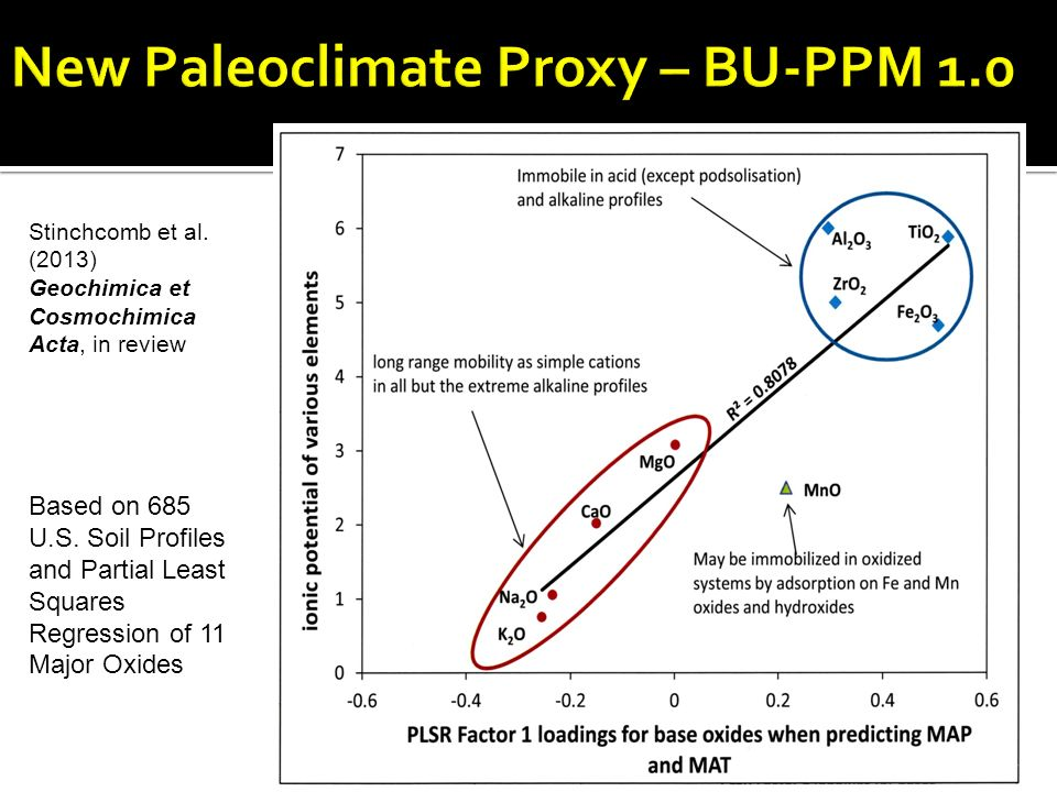 New Paleoclimate Proxy – BU-PPM 1.0