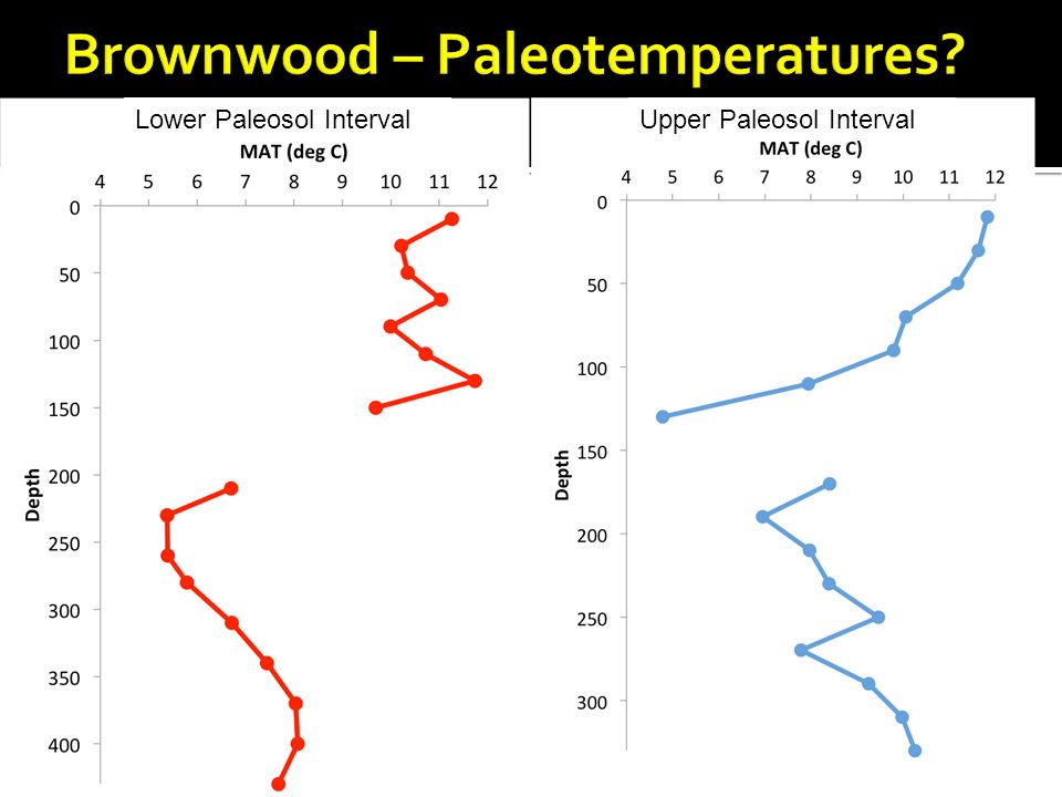 Brownwood – Paleotemperatures