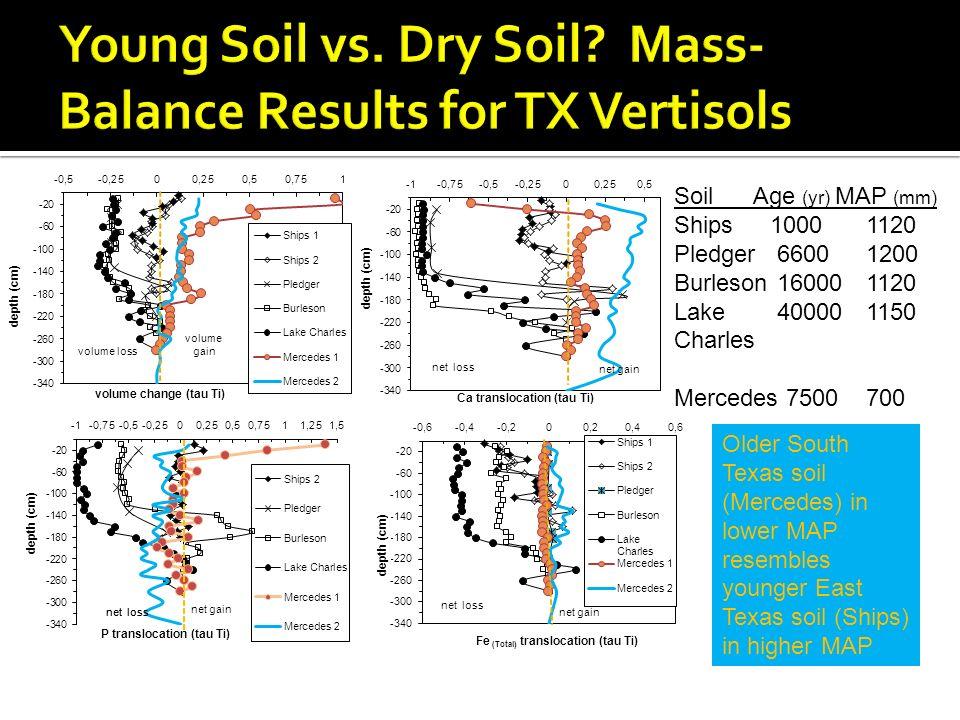 Young Soil vs. Dry Soil Mass-Balance Results for TX Vertisols