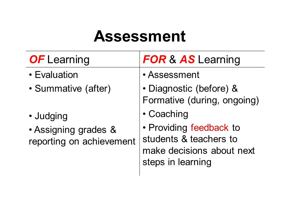 Assessment OF Learning FOR & AS Learning Evaluation Summative (after)