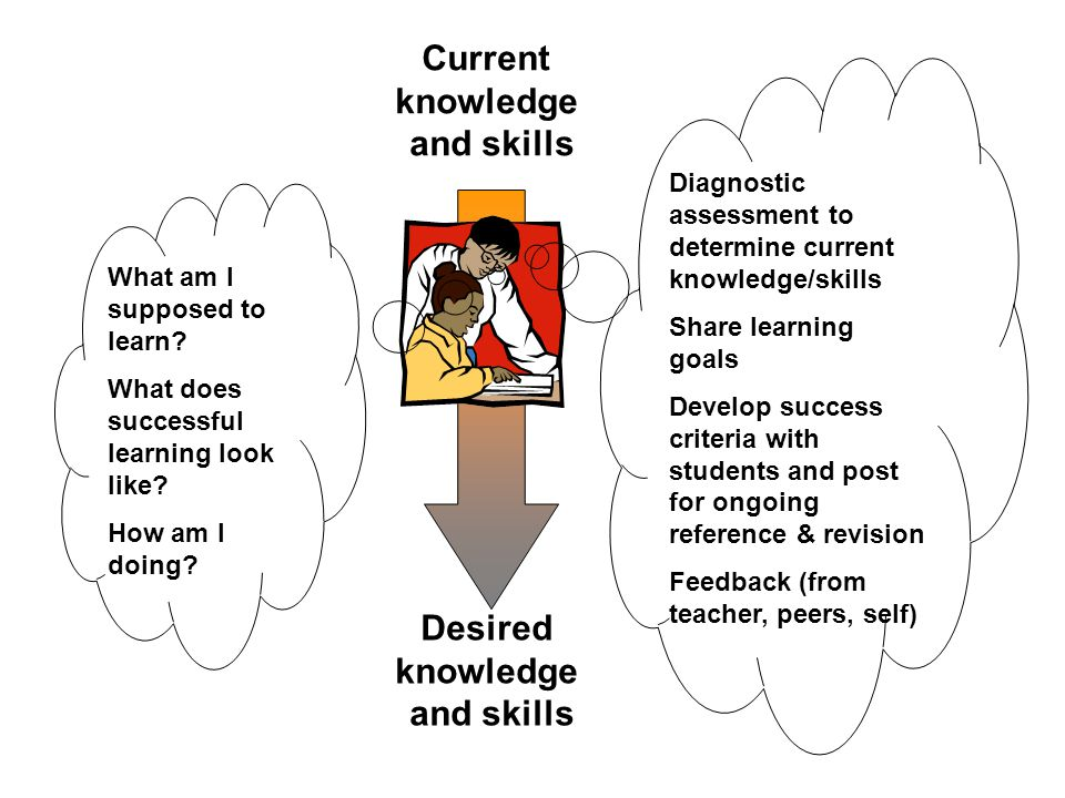 Current knowledge and skills Desired knowledge and skills