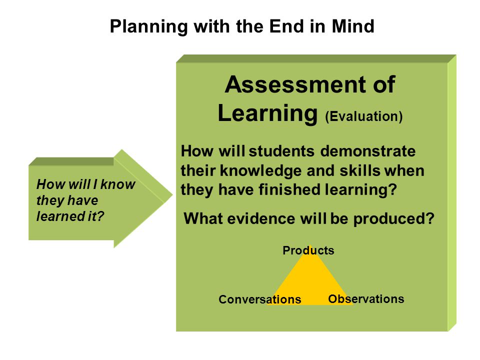 Assessment of Learning (Evaluation) What evidence will be produced