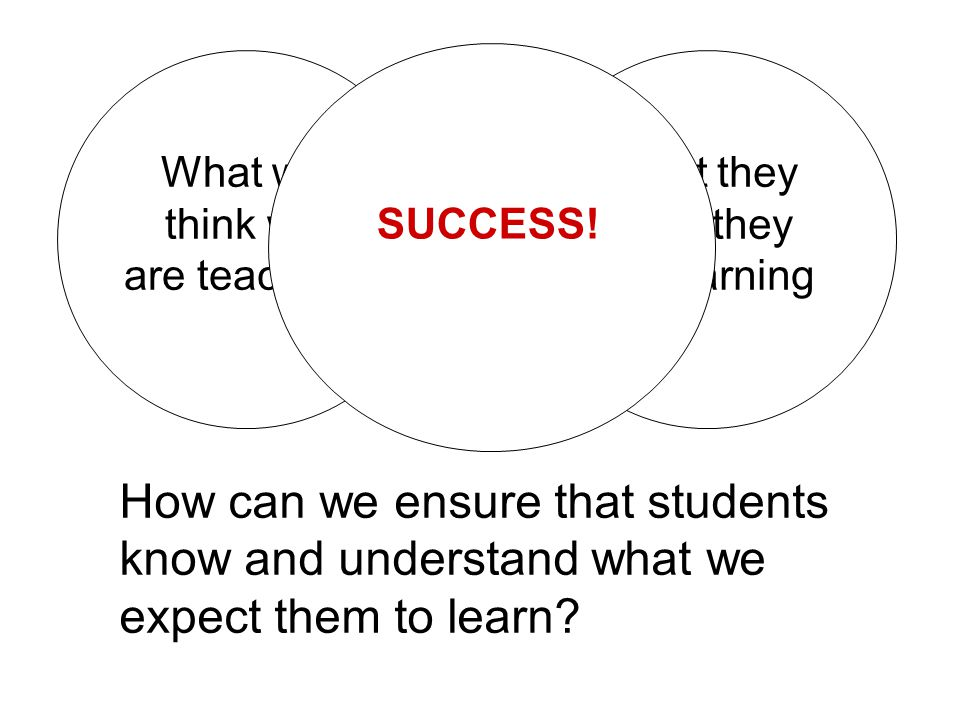 SUCCESS! What we think we. are teaching. What they think they. are learning.
