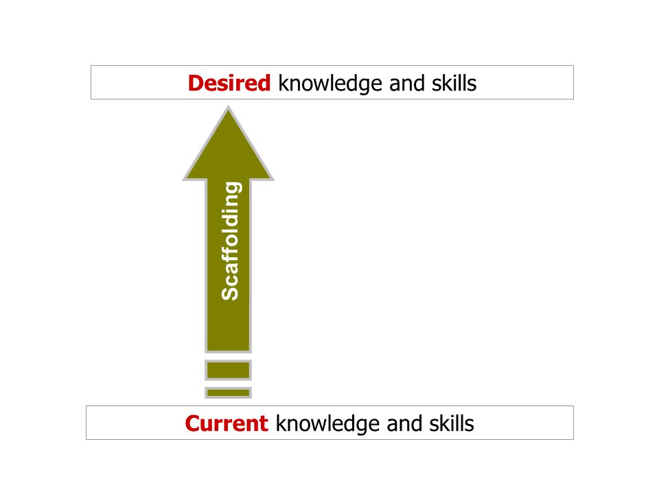 Desired knowledge and skills