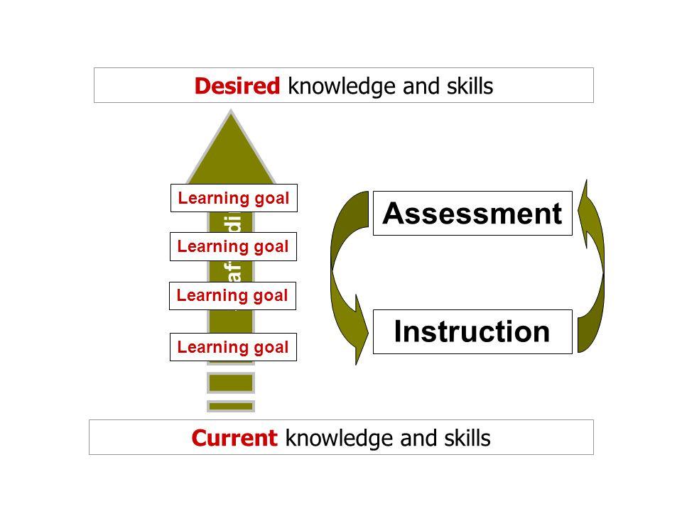 Assessment Instruction