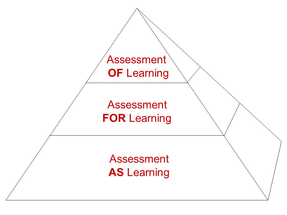 Assessment OF Learning Assessment FOR Learning Assessment AS Learning