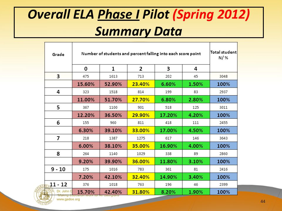 Overall ELA Phase I Pilot (Spring 2012) Summary Data