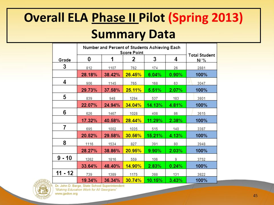 Overall ELA Phase II Pilot (Spring 2013) Summary Data