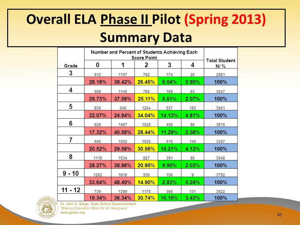 Overall ELA Phase II Pilot (Spring 2013) Summary Data