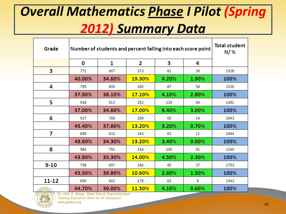 Overall Mathematics Phase I Pilot (Spring 2012) Summary Data