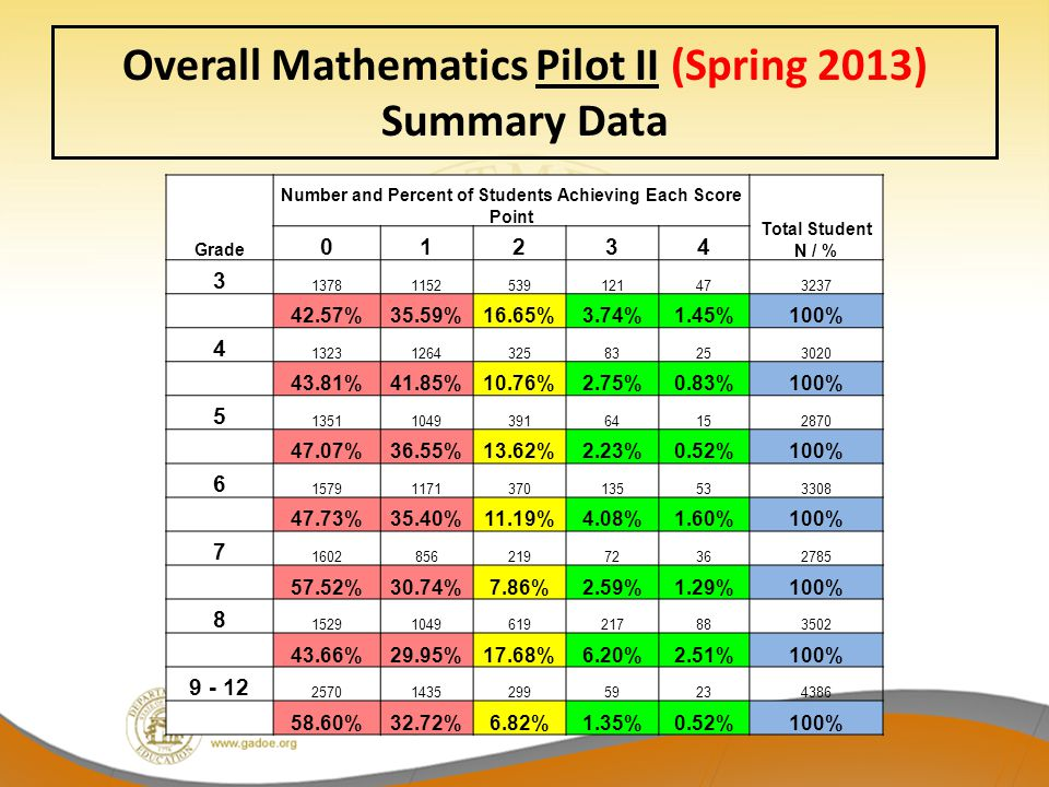 Overall Mathematics Pilot II (Spring 2013) Summary Data