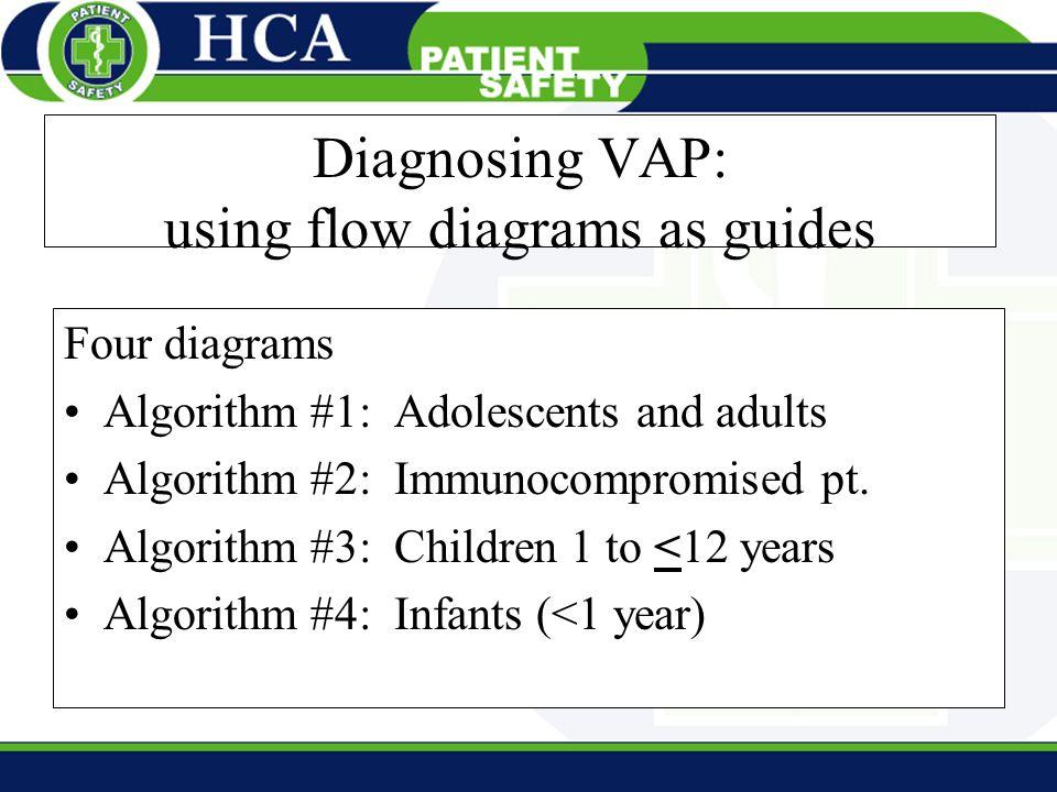 Diagnosing VAP: using flow diagrams as guides