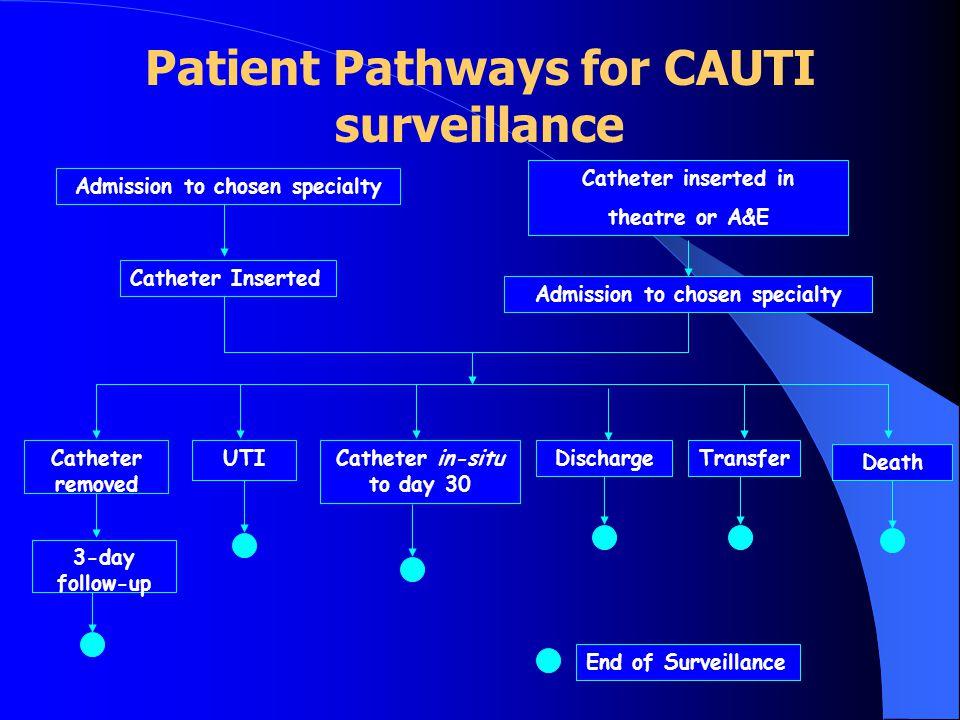 Patient Pathways for CAUTI surveillance