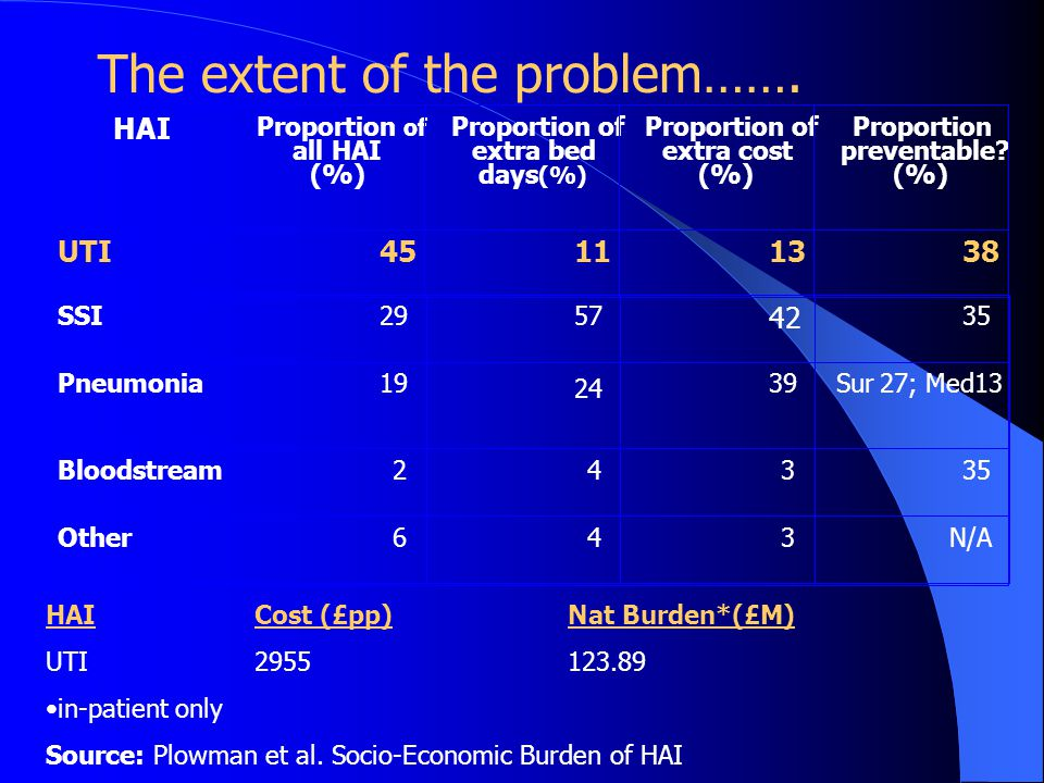 The extent of the problem…….