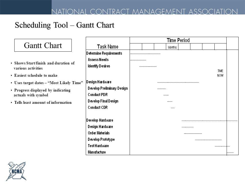 Scheduling Tool – Gantt Chart
