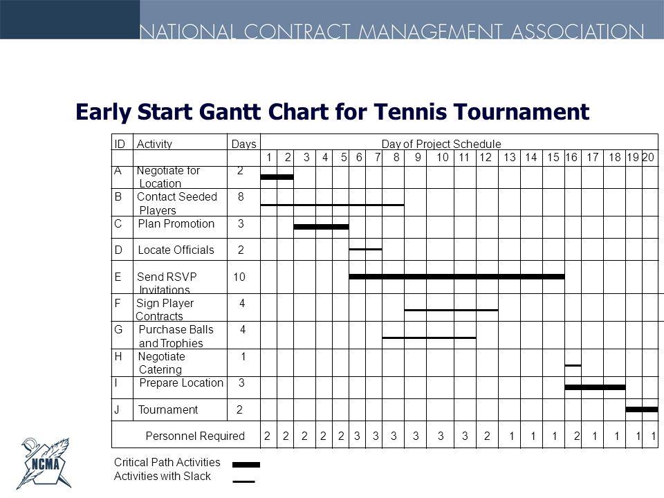 Early Start Gantt Chart for Tennis Tournament
