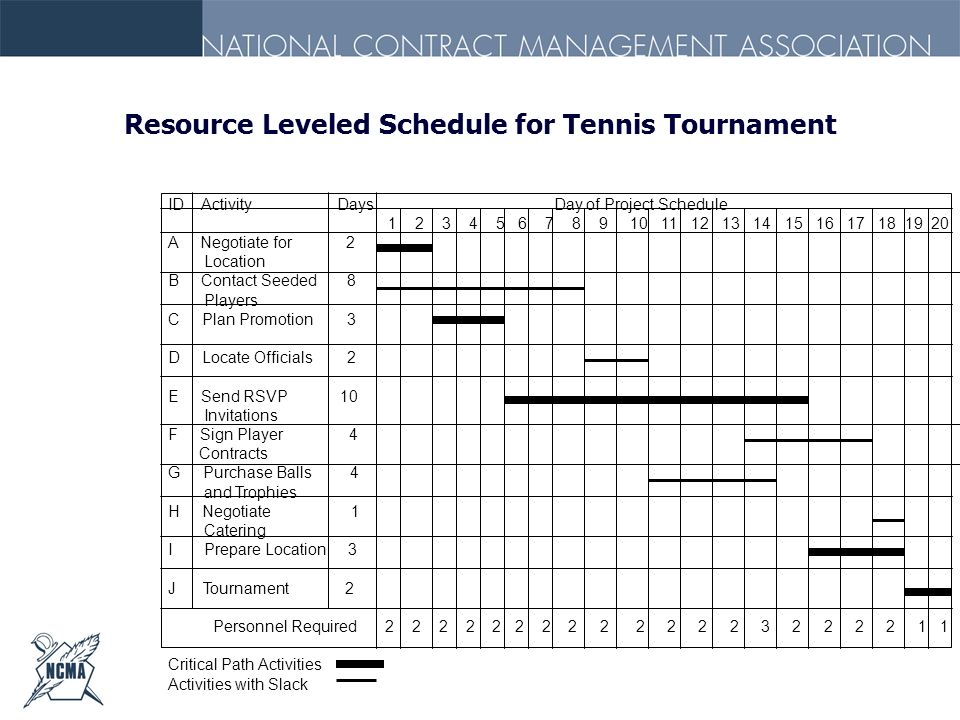 Resource Leveled Schedule for Tennis Tournament