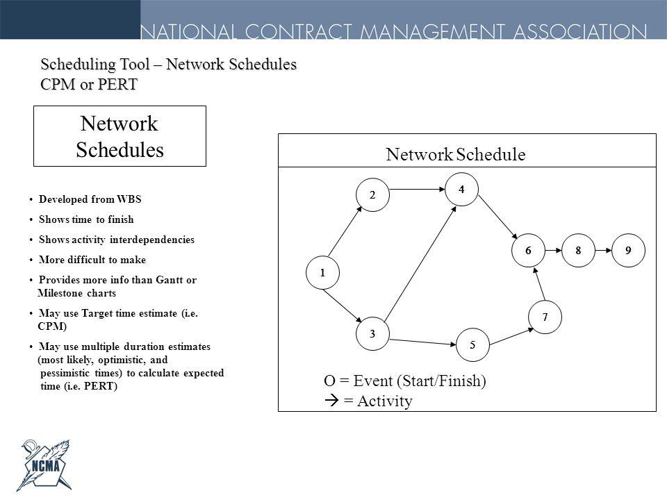 Network Schedules Network Schedule