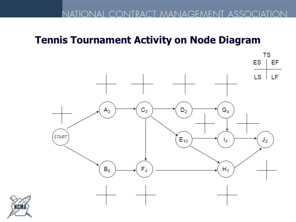 Tennis Tournament Activity on Node Diagram