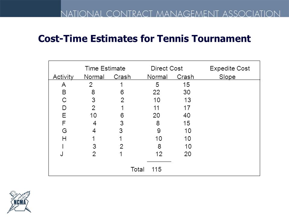 Cost-Time Estimates for Tennis Tournament