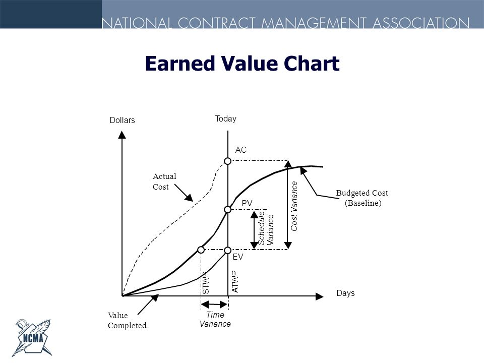 Earned Value Chart Figure Earned Value Chart Actual Cost