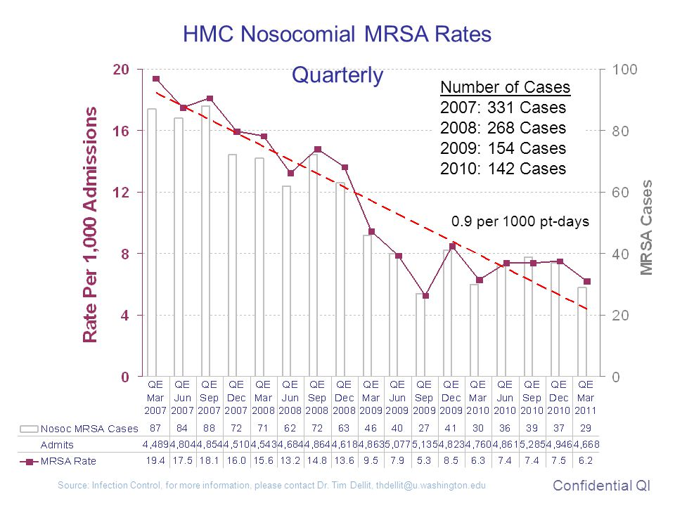HMC Nosocomial MRSA Rates Quarterly