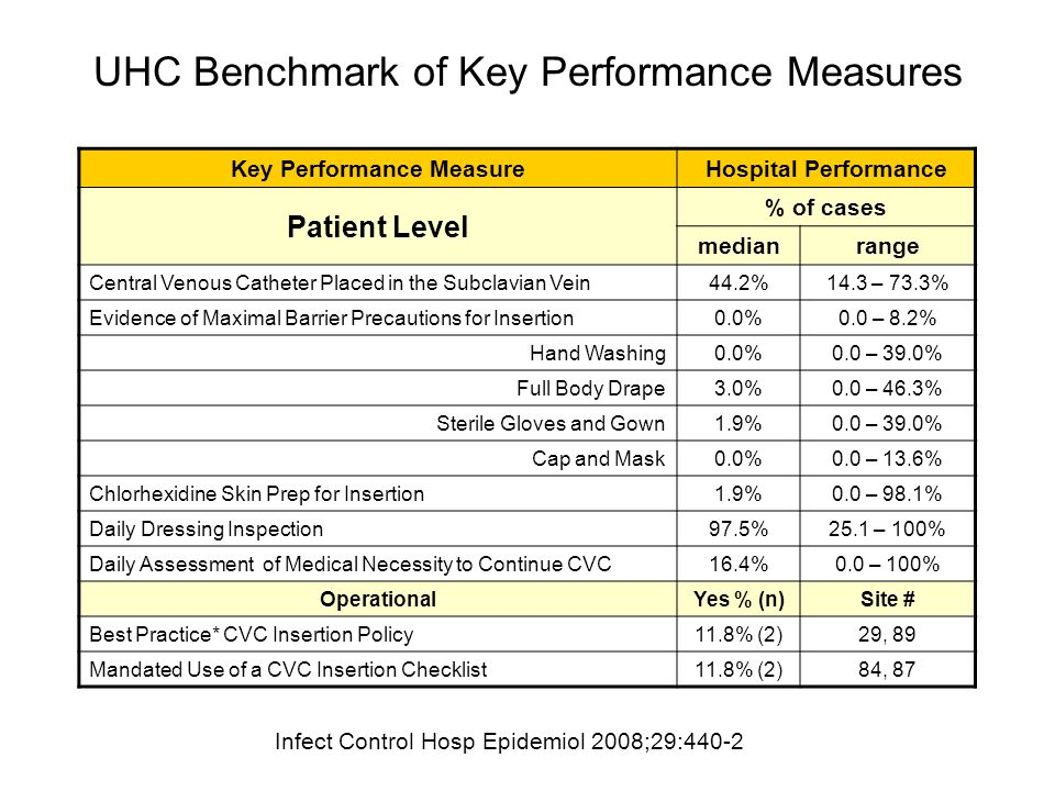 UHC Benchmark of Key Performance Measures