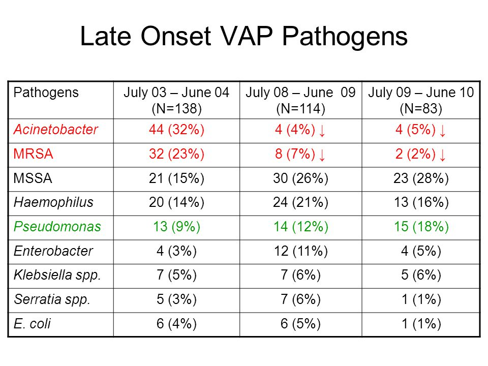 Late Onset VAP Pathogens