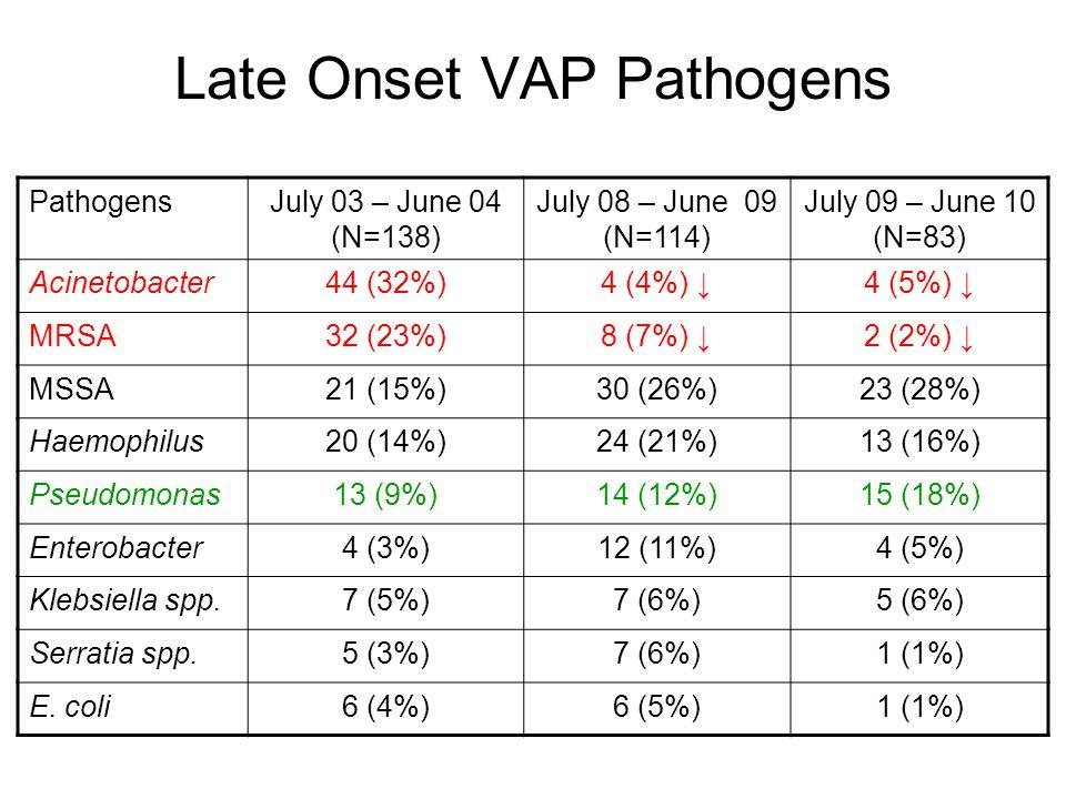 Late Onset VAP Pathogens