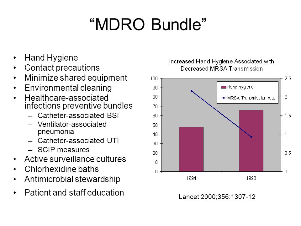 MDRO Bundle Hand Hygiene Contact precautions