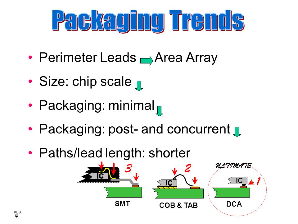 Packaging Trends Perimeter Leads Area Array Size: chip scale