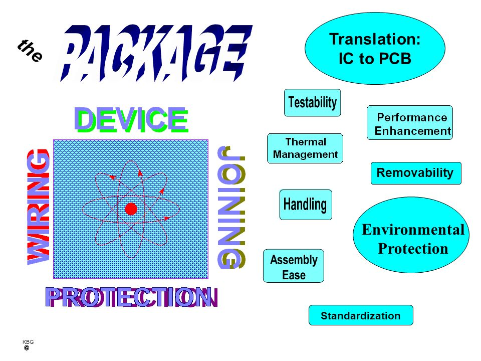 PACKAGE the Translation: IC to PCB Environmental Protection