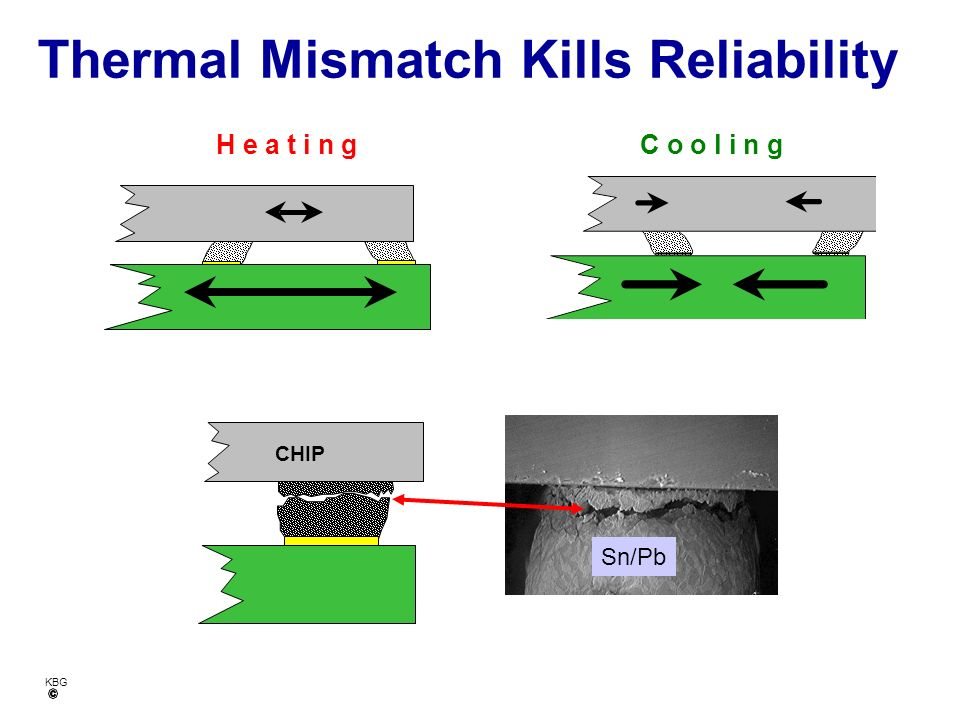 Thermal Mismatch Kills Reliability