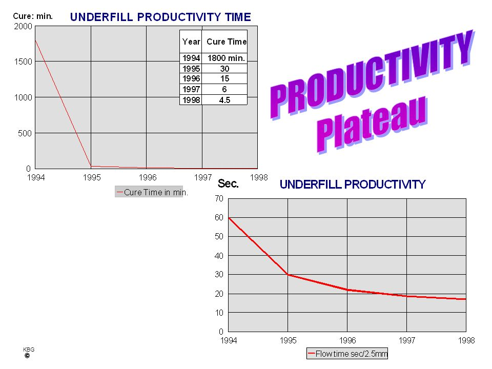 PRODUCTIVITY Plateau