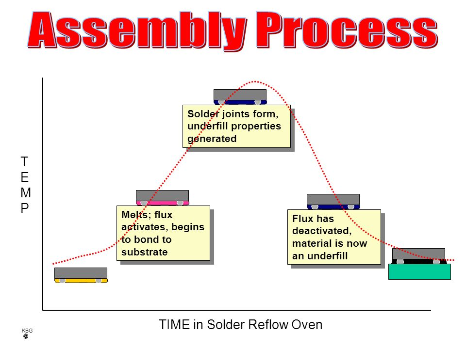 TIME in Solder Reflow Oven