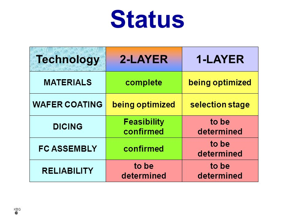 Status Technology 2-LAYER 1-LAYER MATERIALS complete being optimized