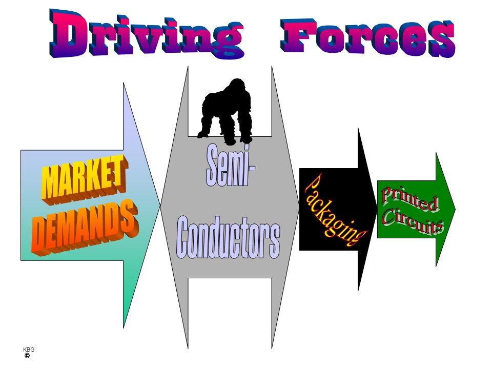 Driving Forces MARKET DEMANDS Semi- Conductors Printed Circuits Packaging