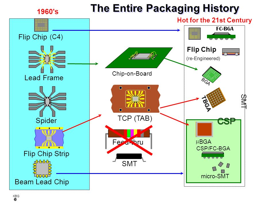 The Entire Packaging History