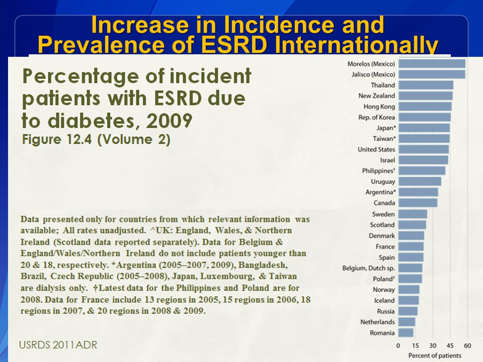 Increase in Incidence and Prevalence of ESRD Internationally