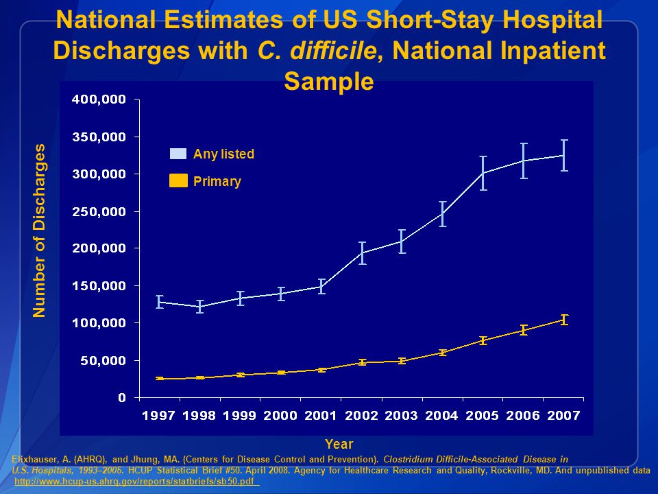 National Estimates of US Short-Stay Hospital Discharges with C