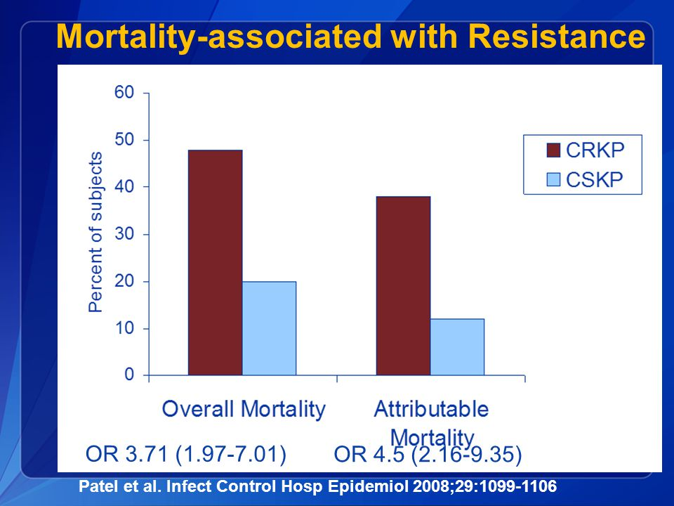 Mortality-associated with Resistance