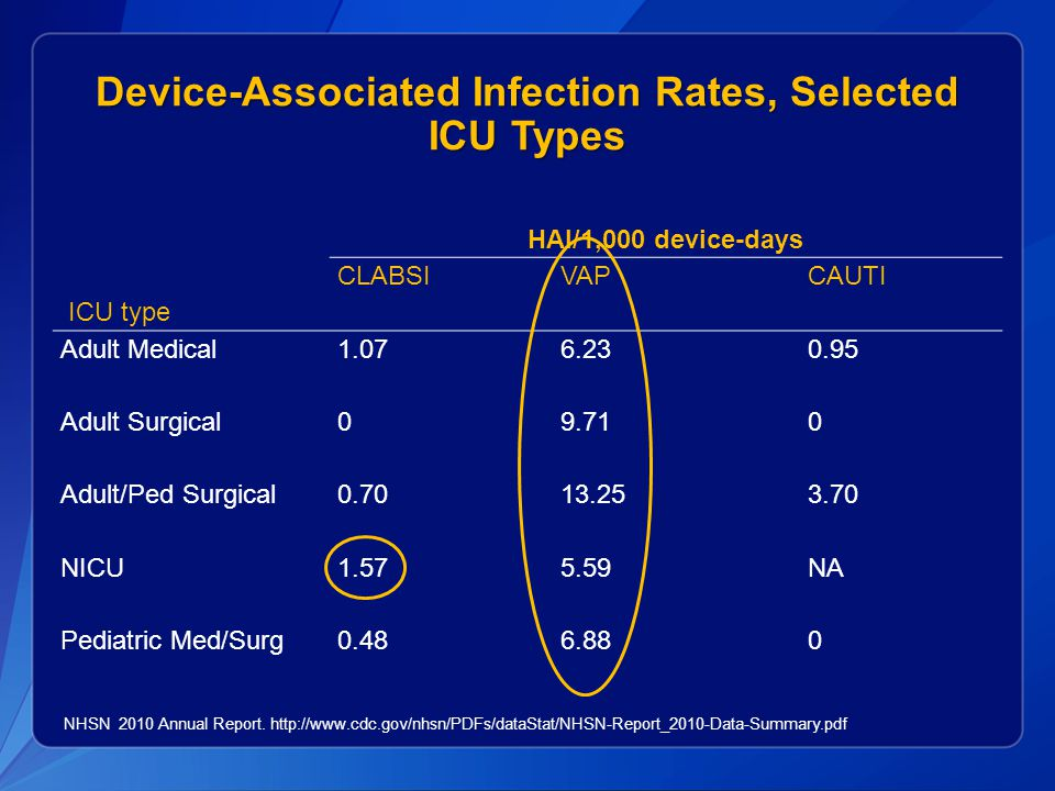 Device-Associated Infection Rates, Selected ICU Types