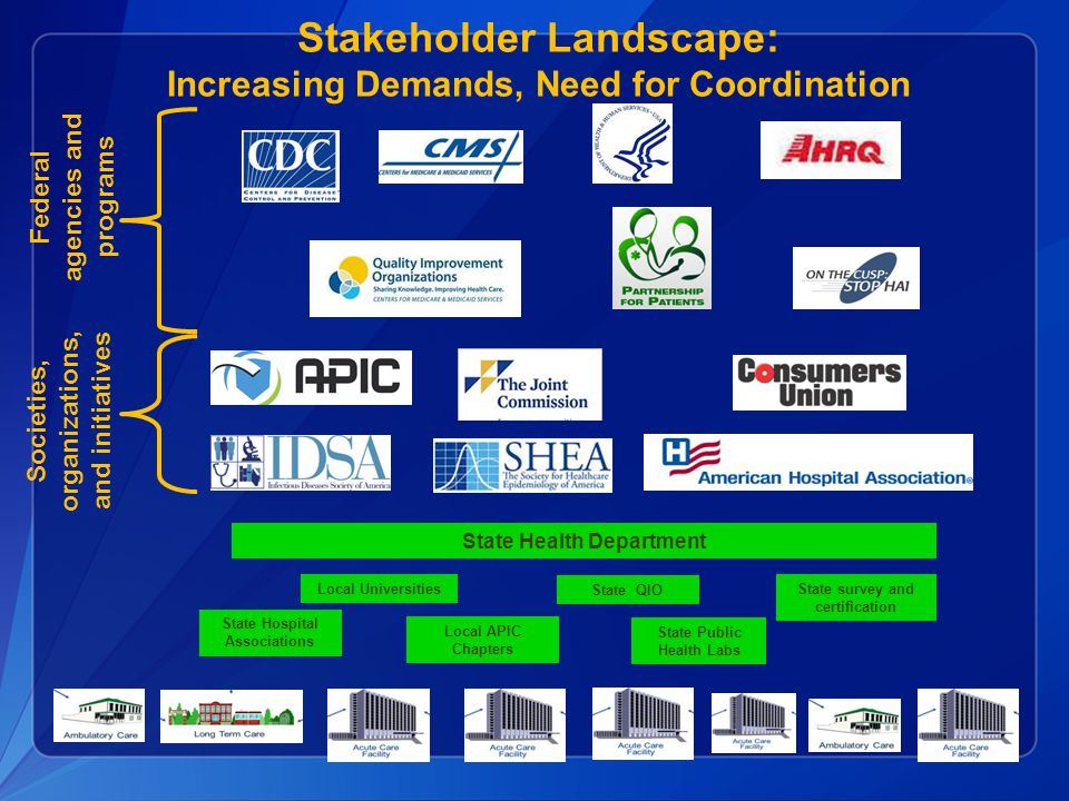 Stakeholder Landscape: Increasing Demands, Need for Coordination