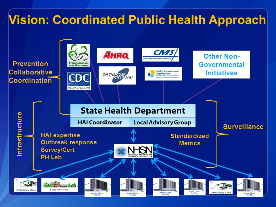 Vision: Coordinated Public Health Approach
