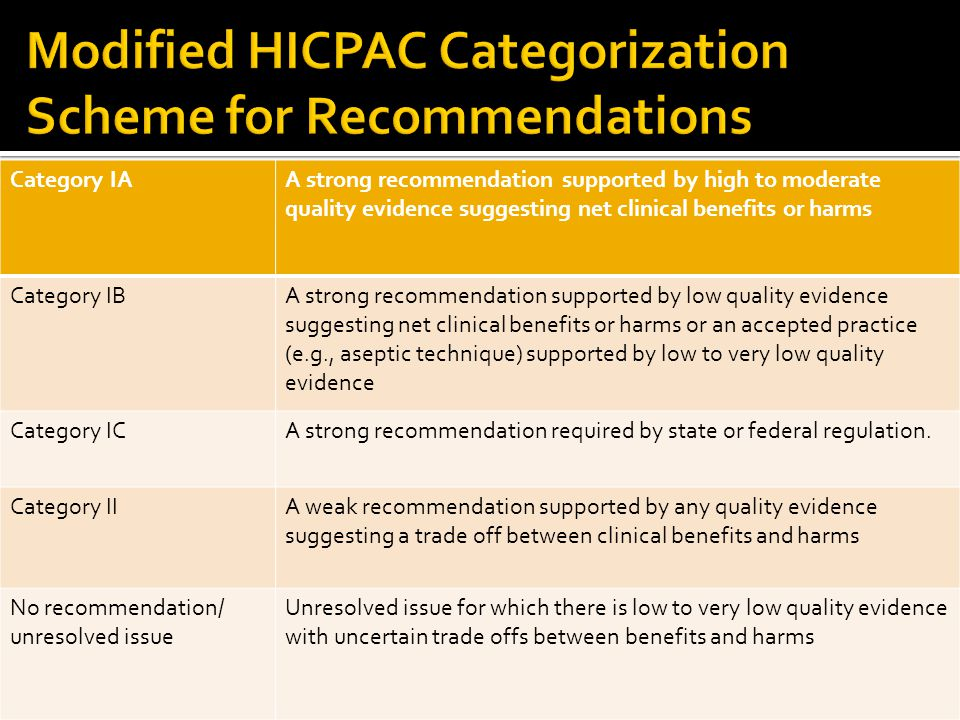Modified HICPAC Categorization Scheme for Recommendations
