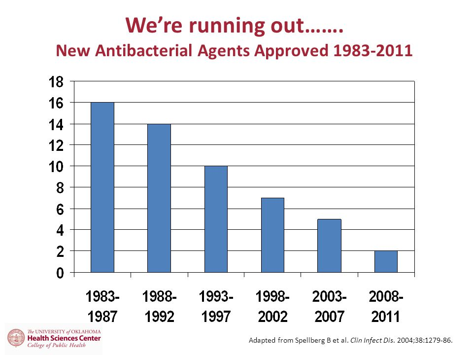 We're running out……. New Antibacterial Agents Approved 1983-2011