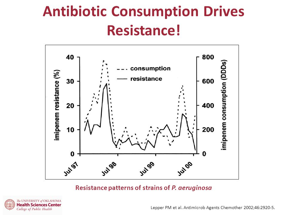 Antibiotic Consumption Drives Resistance!